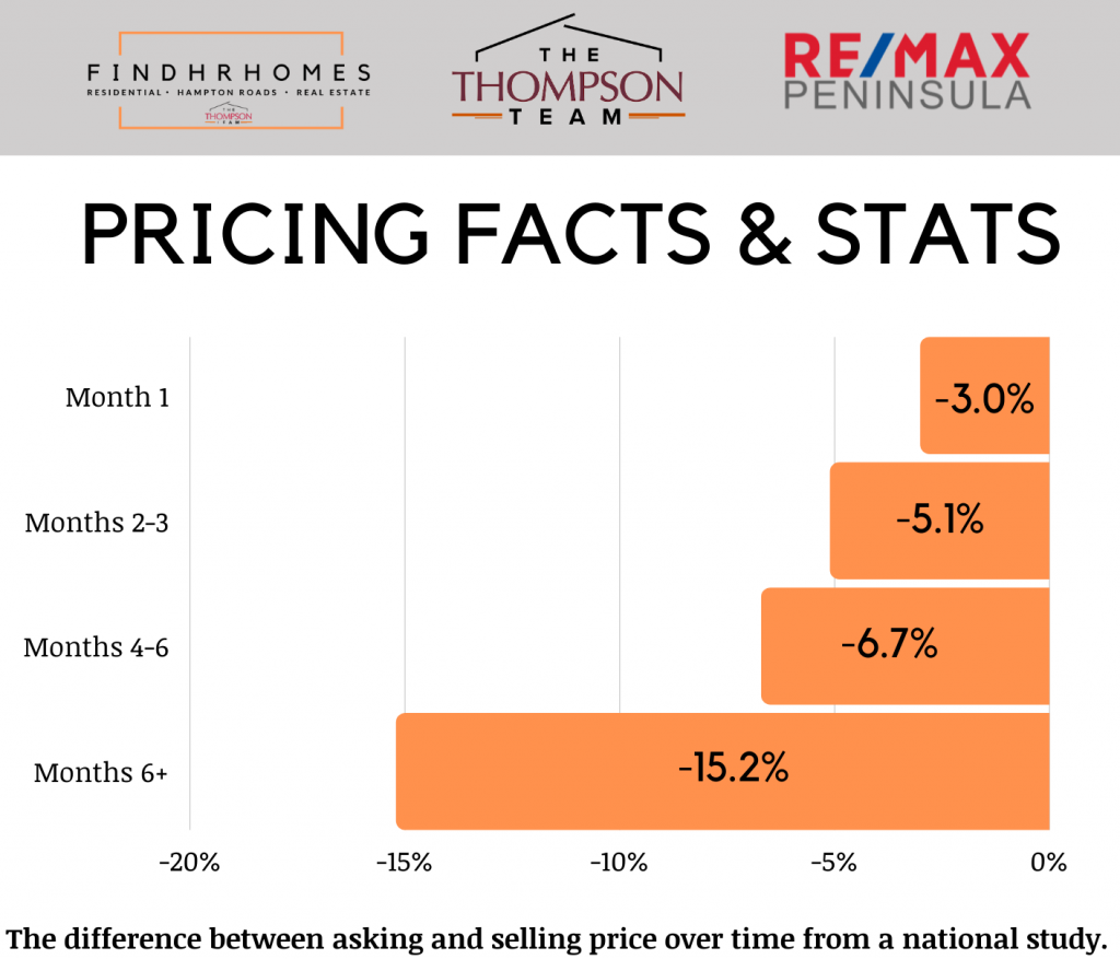 real estate price statistics percent decrease of asking price versus selling price over time