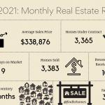 monthly market review june 2021 hampton roads virginia real estate